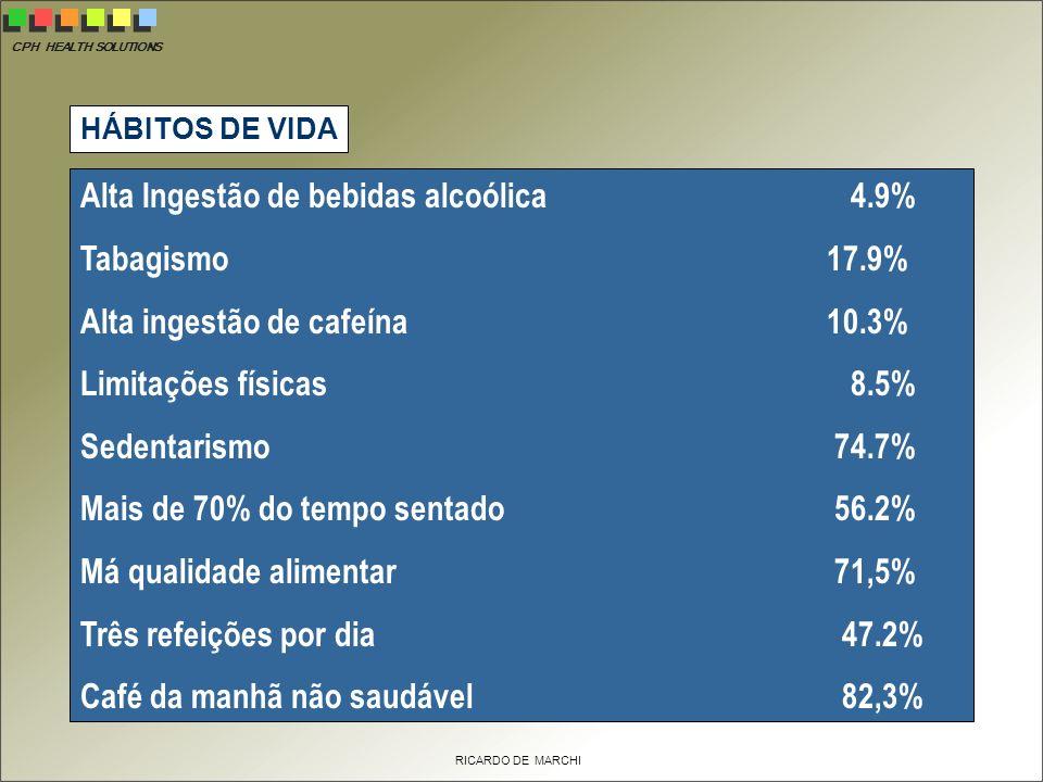 Alta Ingestão de bebidas alcoólica 4.9% Tabagismo 17.9%
