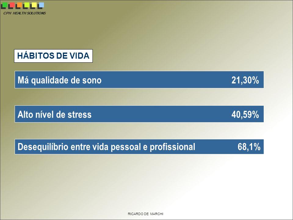 Desequilíbrio entre vida pessoal e profissional 68,1%