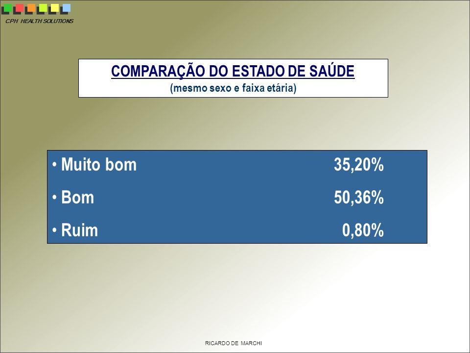 COMPARAÇÃO DO ESTADO DE SAÚDE (mesmo sexo e faixa etária)