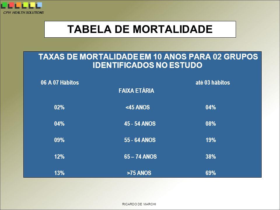 TAXAS DE MORTALIDADE EM 10 ANOS PARA 02 GRUPOS IDENTIFICADOS NO ESTUDO