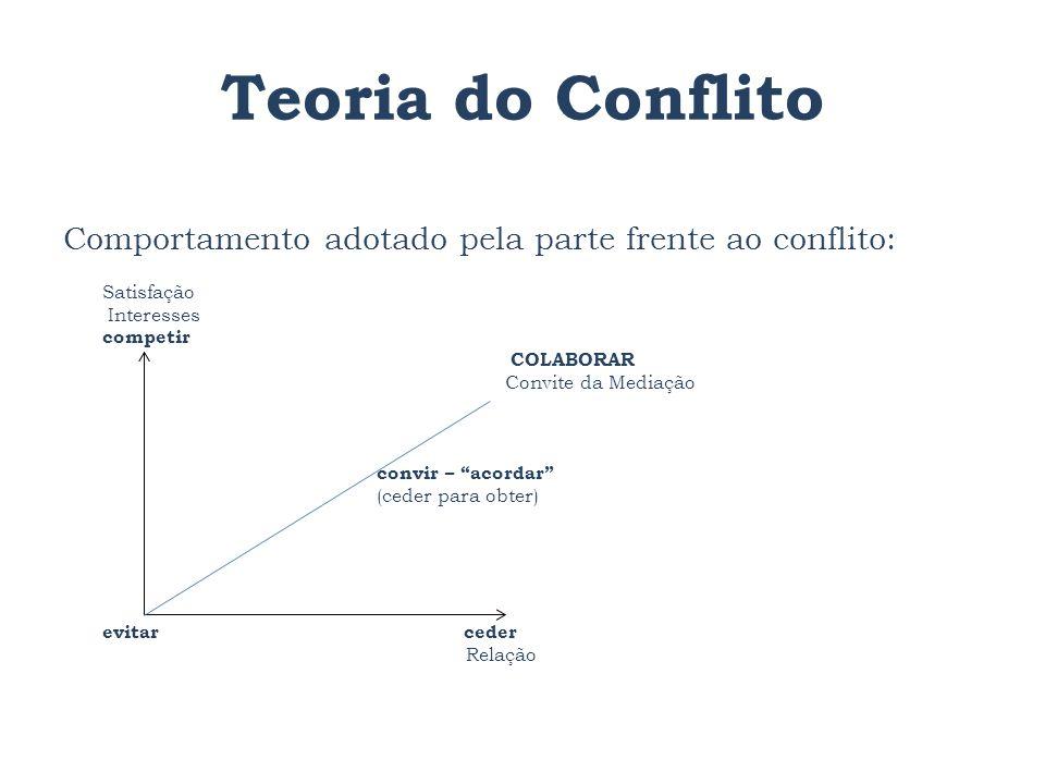 Teoria do Conflito Comportamento adotado pela parte frente ao conflito: Satisfação. Interesses. competir.