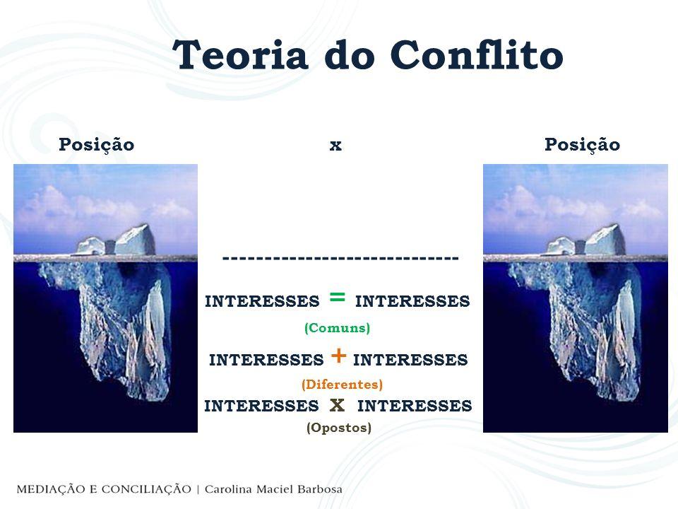 Teoria do Conflito -----------------------------