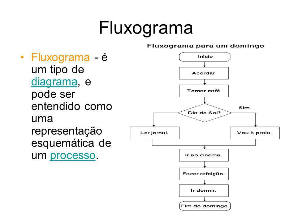 Fluxograma Fluxograma - é um tipo de diagrama, e pode ser entendido como uma representação esquemática de um processo.