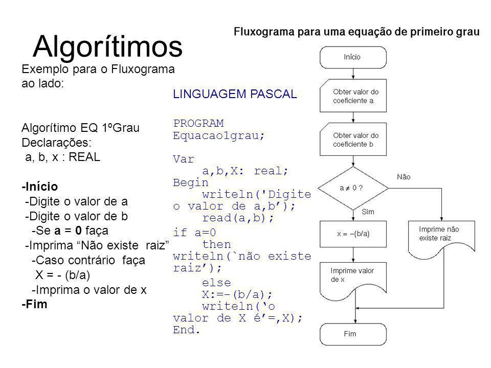 Algorítimos Exemplo para o Fluxograma ao lado: LINGUAGEM PASCAL