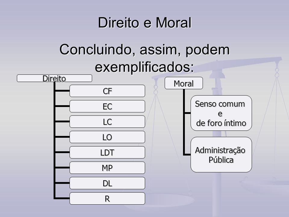 Direito e Moral Concluindo, assim, podem exemplificados: