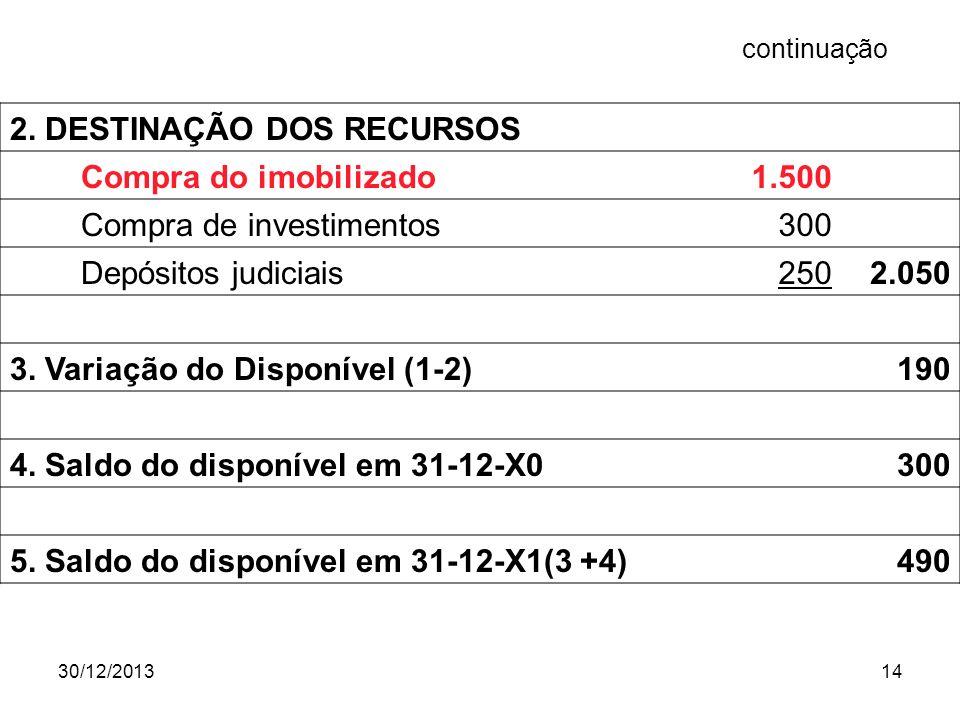 2. DESTINAÇÃO DOS RECURSOS Compra do imobilizado 1.500