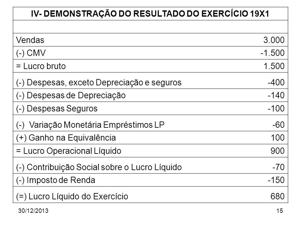IV- DEMONSTRAÇÃO DO RESULTADO DO EXERCÍCIO 19X1