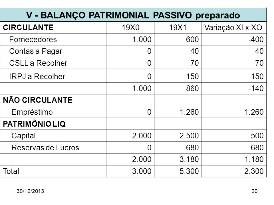 V - BALANÇO PATRIMONIAL PASSIVO preparado