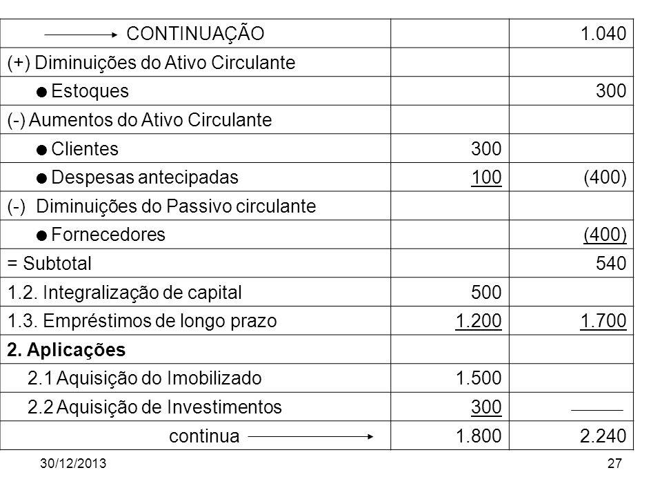 (+) Diminuições do Ativo Circulante Estoques 300