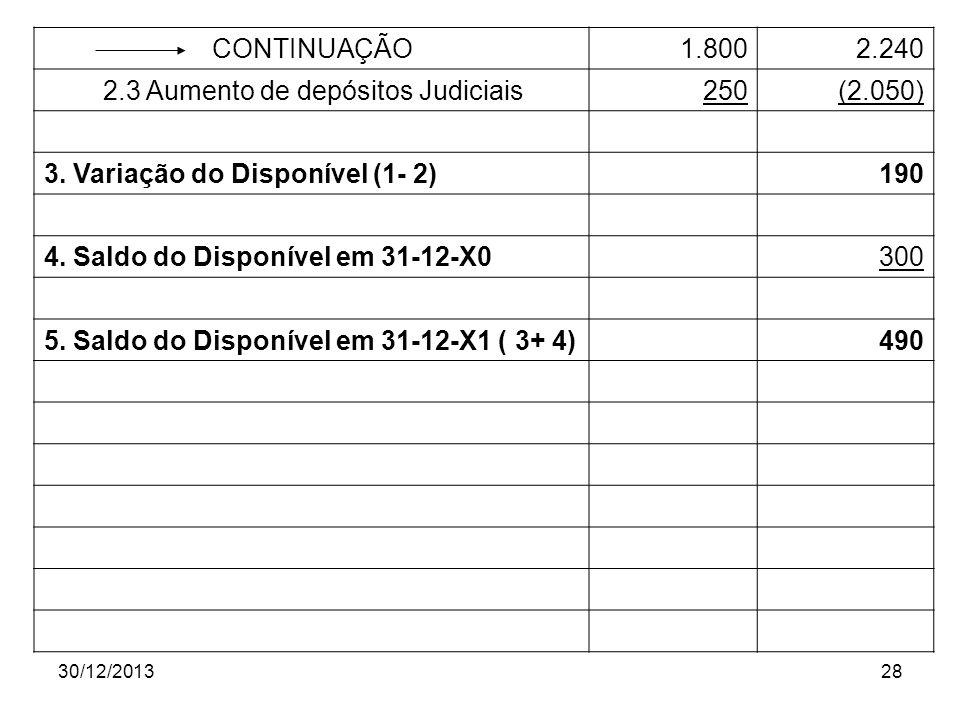 2.3 Aumento de depósitos Judiciais 250 (2.050)