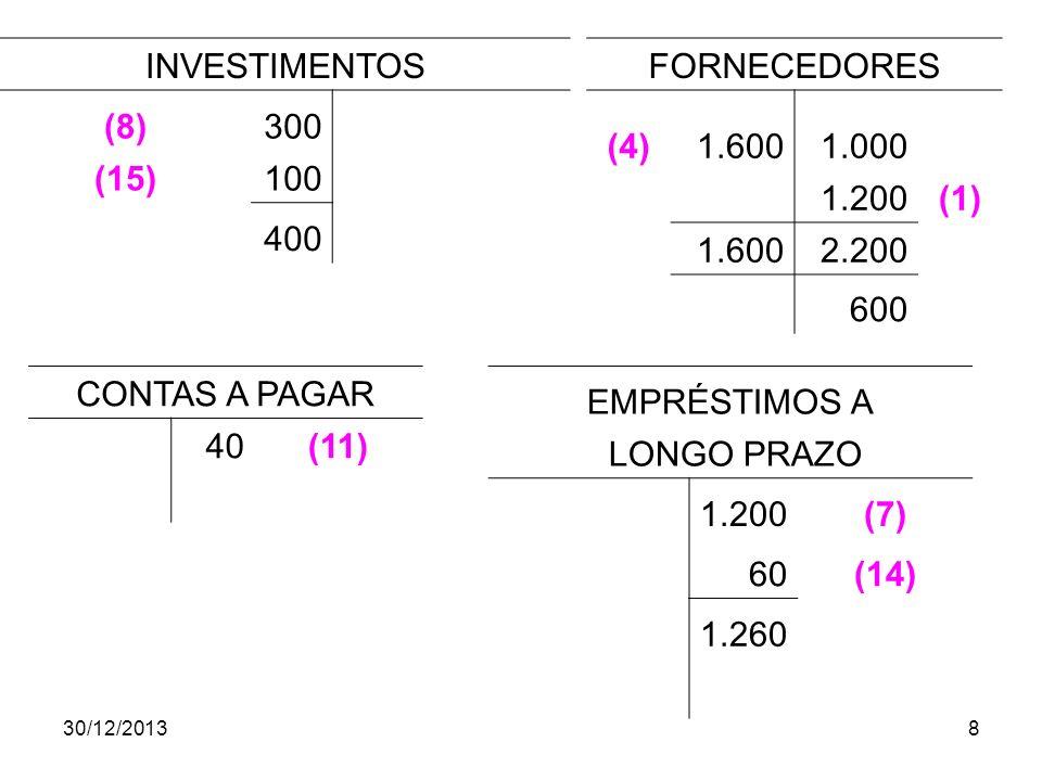 INVESTIMENTOS (8) 300 (15) 100 400 FORNECEDORES (4) 1.600 1.000 1.200