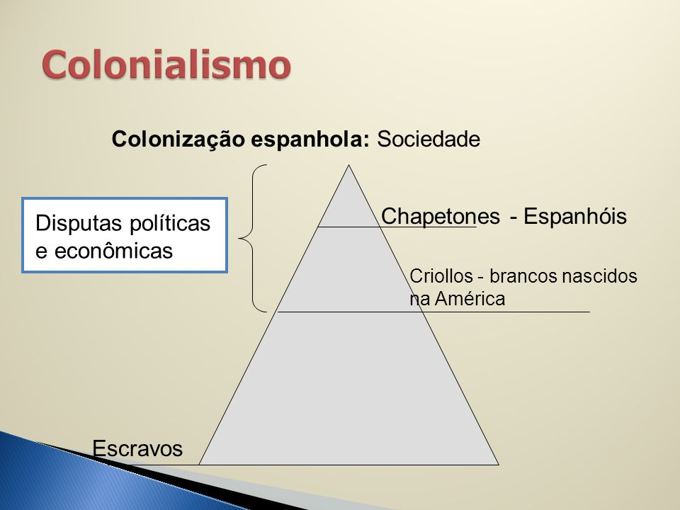 Colonialismo Colonização espanhola: Sociedade Chapetones - Espanhóis