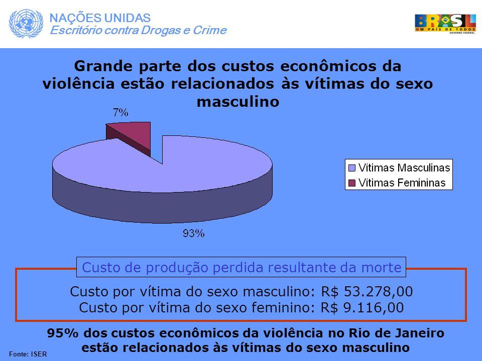 NAÇÕES UNIDAS Escritório contra Drogas e Crime. Grande parte dos custos econômicos da violência estão relacionados às vítimas do sexo masculino.