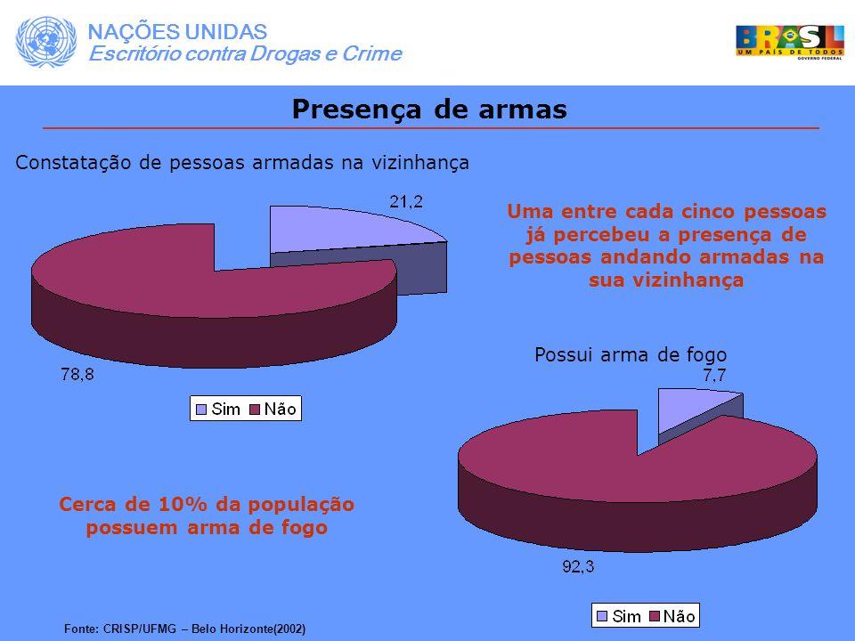 Cerca de 10% da população possuem arma de fogo