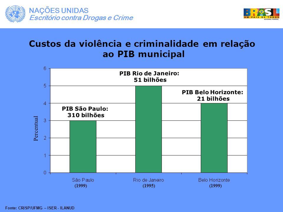 Custos da violência e criminalidade em relação