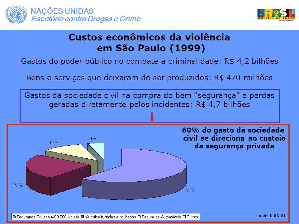Custos econômicos da violência civil se direciona ao custeio