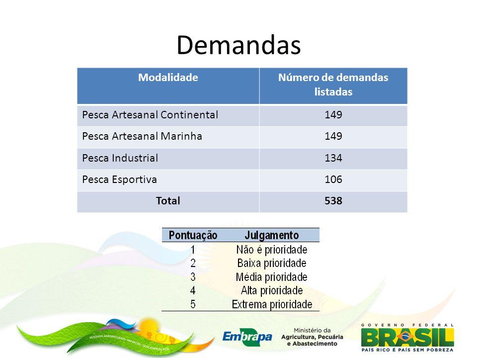 Número de demandas listadas