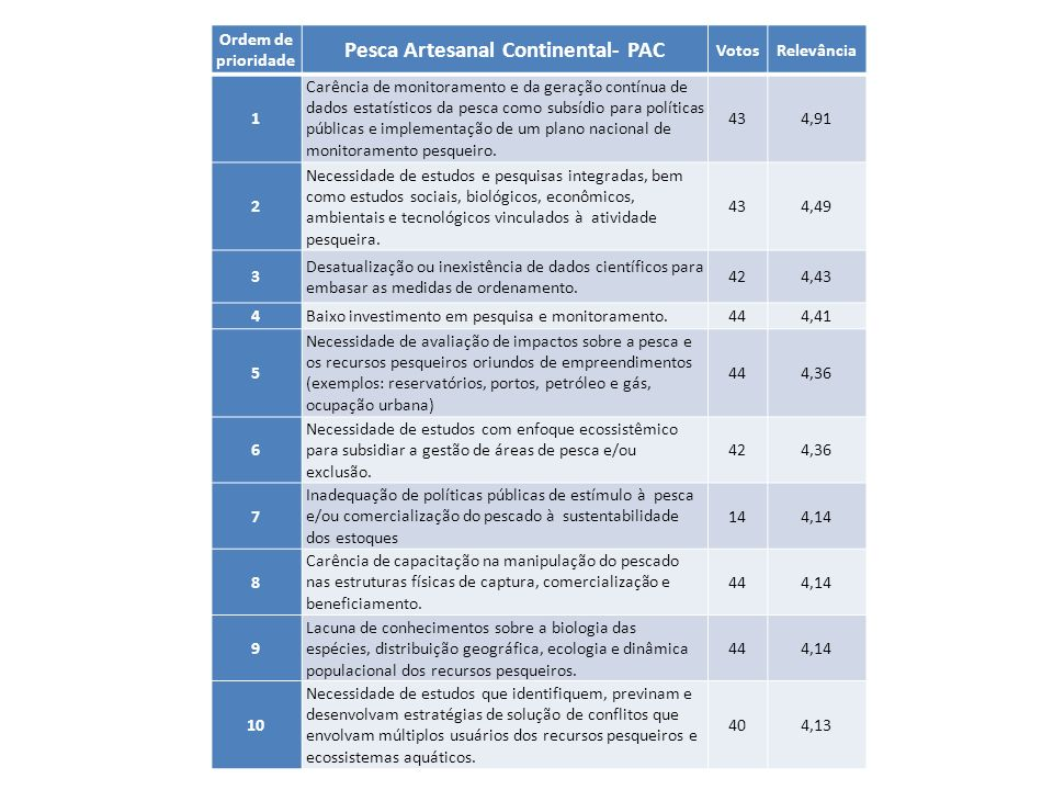 Pesca Artesanal Continental- PAC