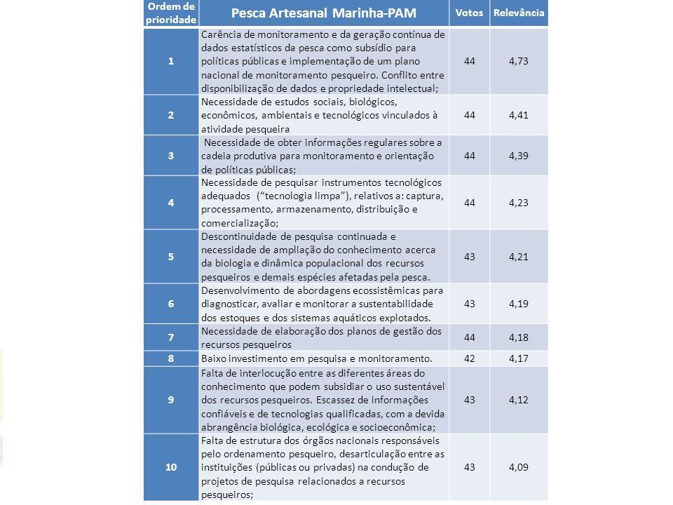 Pesca Artesanal Marinha-PAM