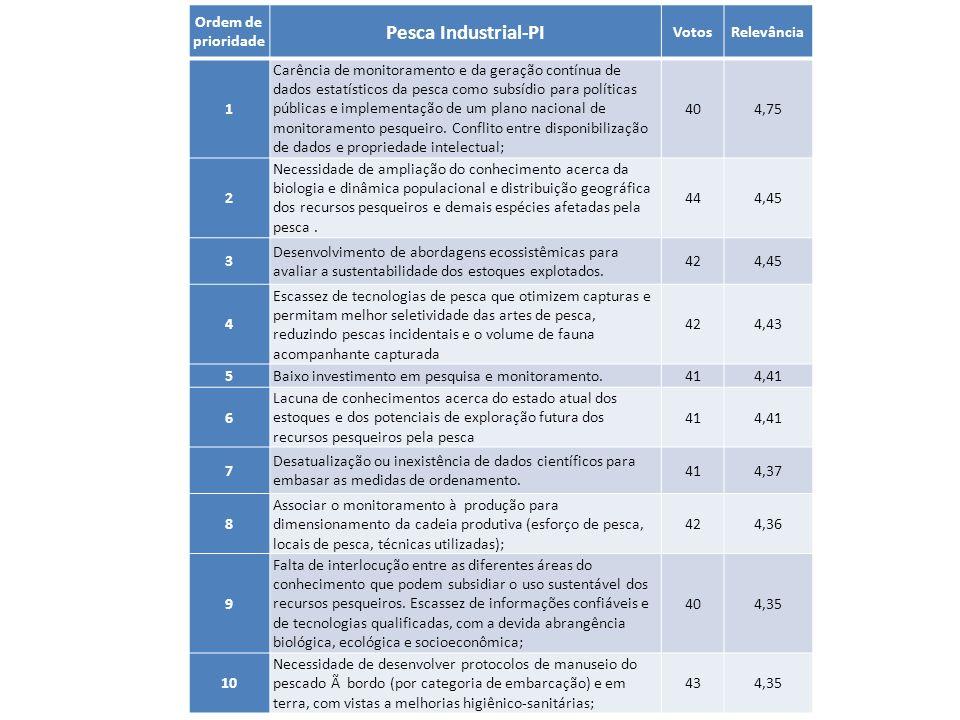Pesca Industrial-PI Ordem de prioridade Votos Relevância 1