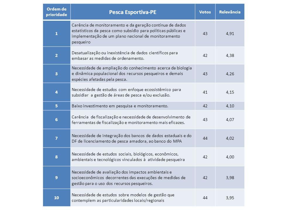 Pesca Esportiva-PE Ordem de prioridade Votos Relevância 1