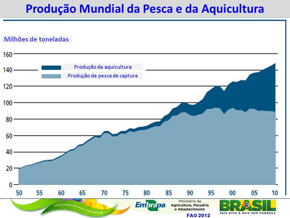 Produção Mundial da Pesca e da Aquicultura