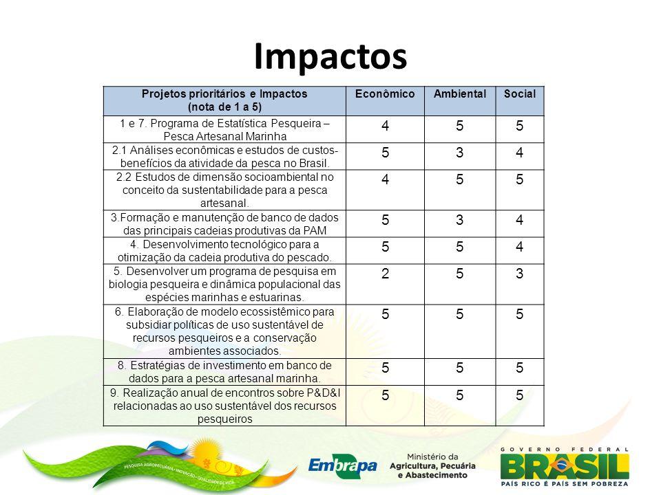 Impactos 4 5 3 2 Projetos prioritários e Impactos (nota de 1 a 5)