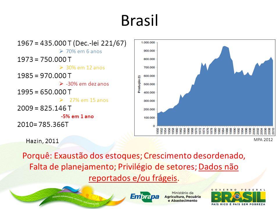 Brasil 1967 = 435.000 T (Dec.-lei 221/67) 70% em 6 anos. 1973 = 750.000 T. 30% em 12 anos. 1985 = 970.000 T.