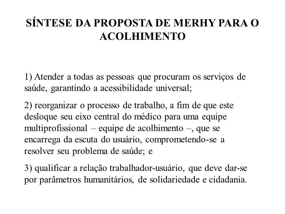 SÍNTESE DA PROPOSTA DE MERHY PARA O ACOLHIMENTO