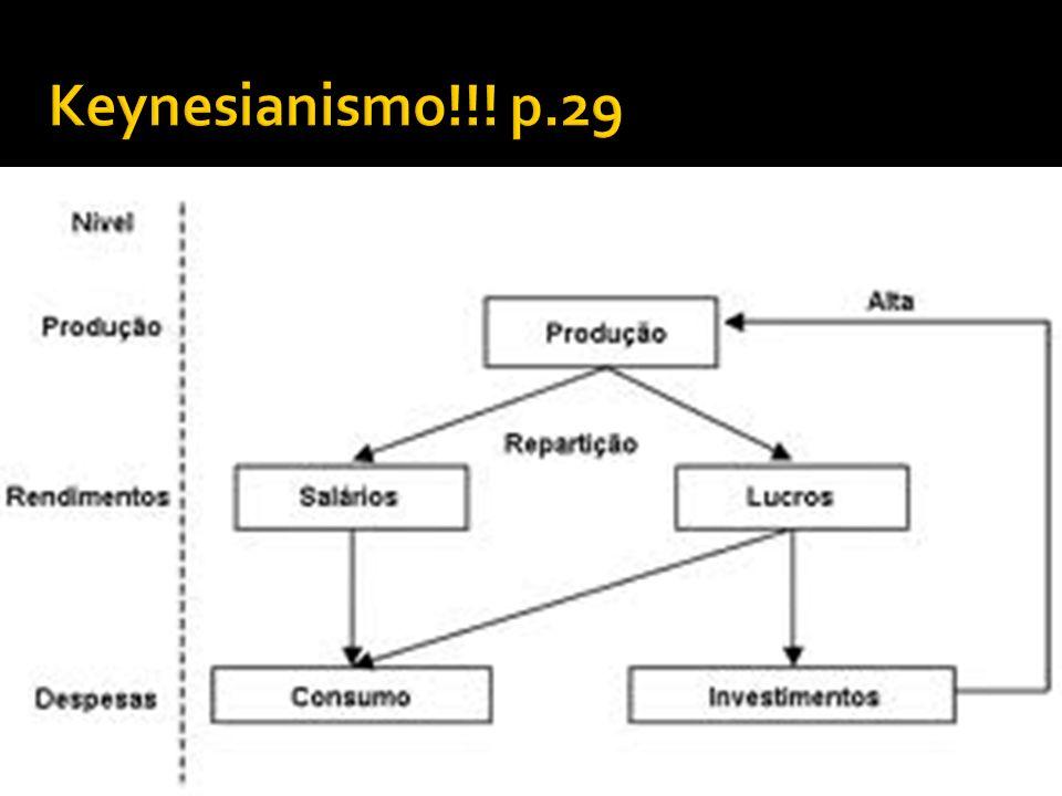 Keynesianismo!!! p.29 Com a crise de 1929, liberalismo perde força...