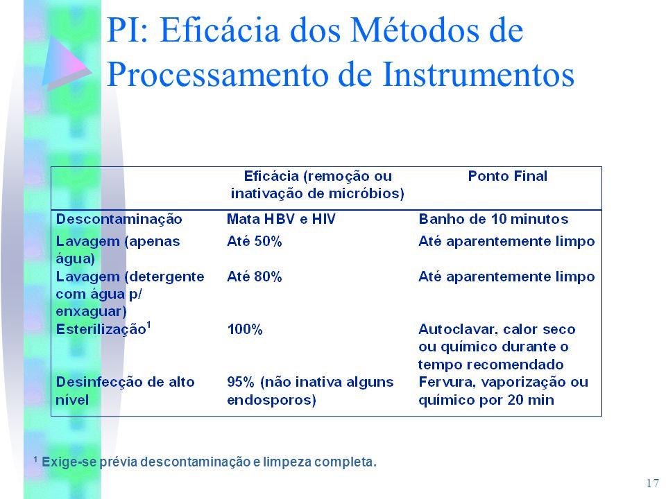 PI: Eficácia dos Métodos de Processamento de Instrumentos