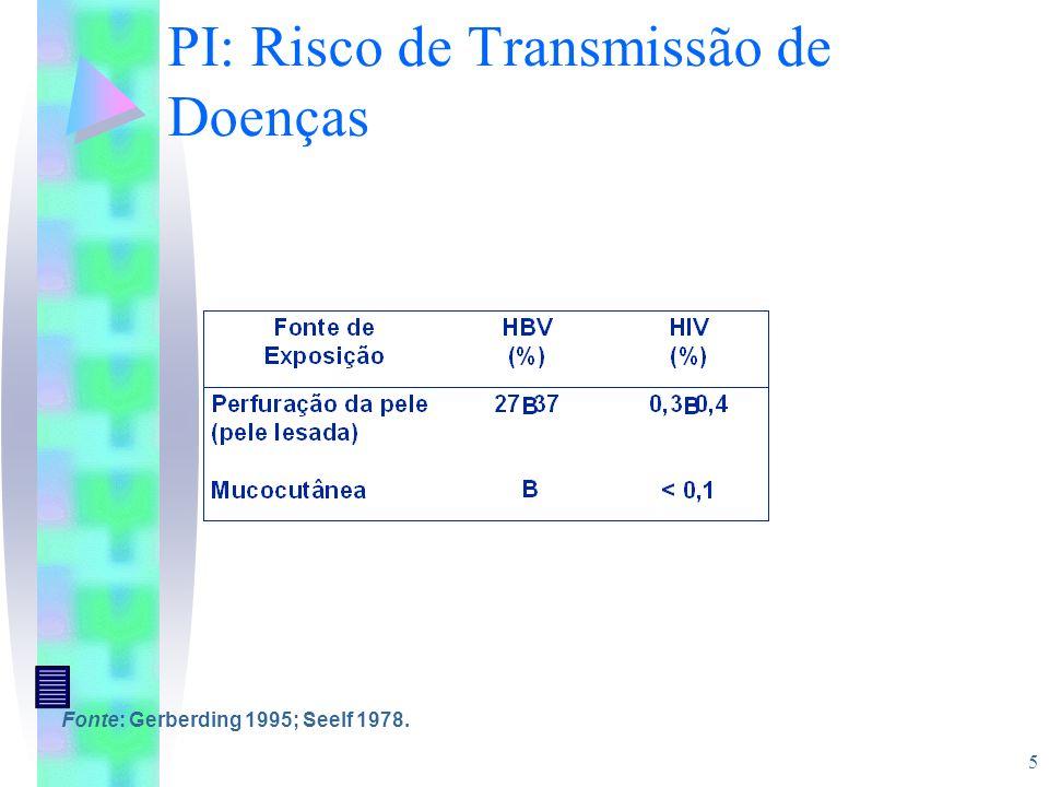PI: Risco de Transmissão de Doenças