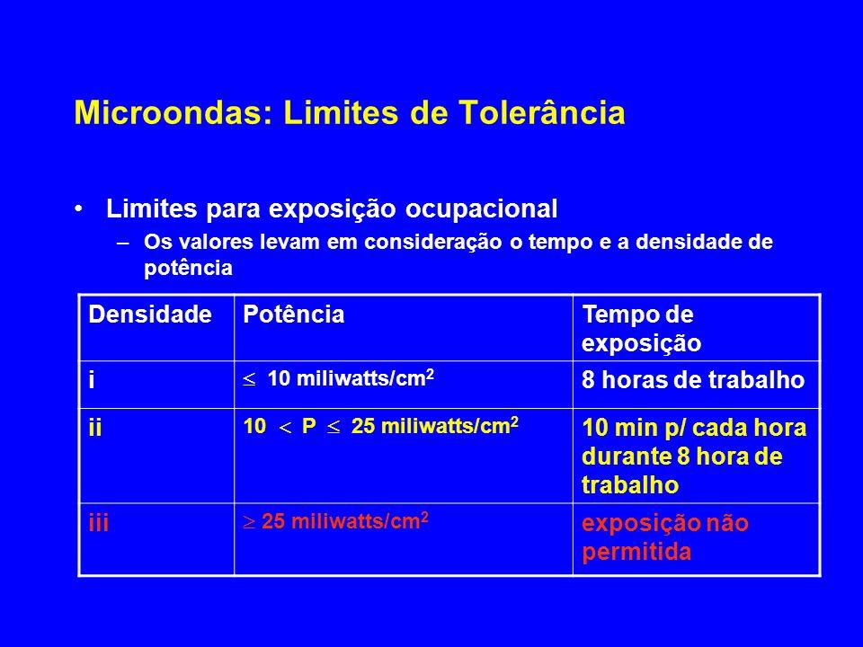 Microondas: Limites de Tolerância