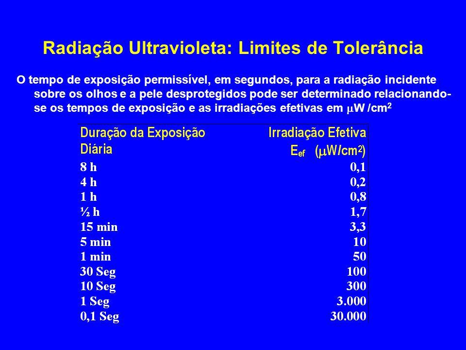 Radiação Ultravioleta: Limites de Tolerância