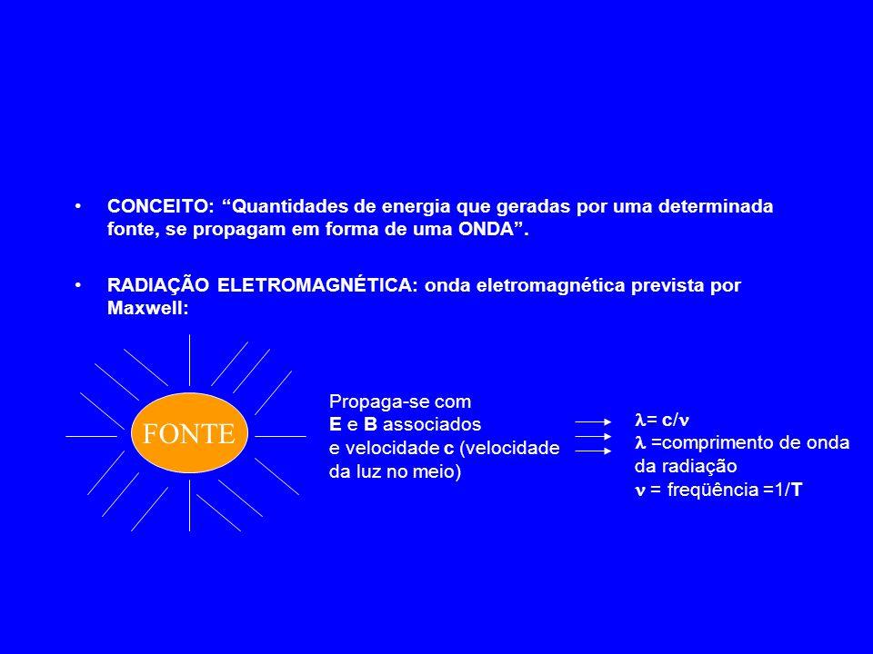 CONCEITO: Quantidades de energia que geradas por uma determinada fonte, se propagam em forma de uma ONDA .