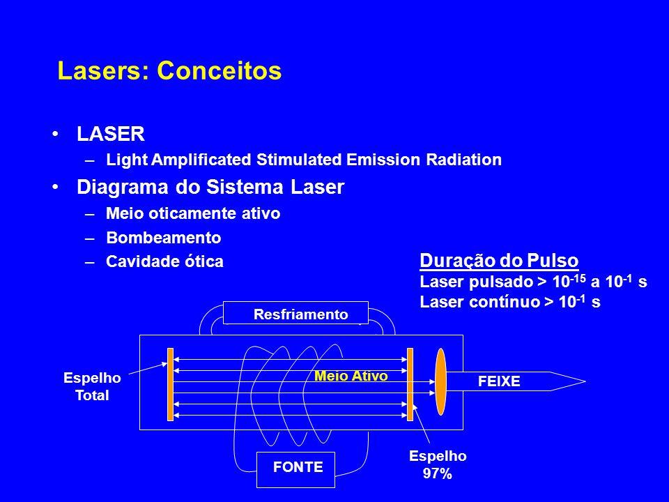 Lasers: Conceitos LASER Diagrama do Sistema Laser Duração do Pulso