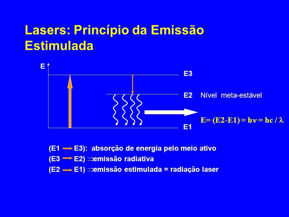 Lasers: Princípio da Emissão Estimulada