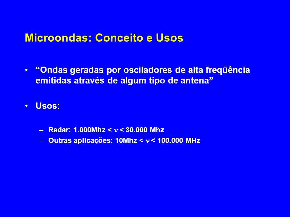 Microondas: Conceito e Usos