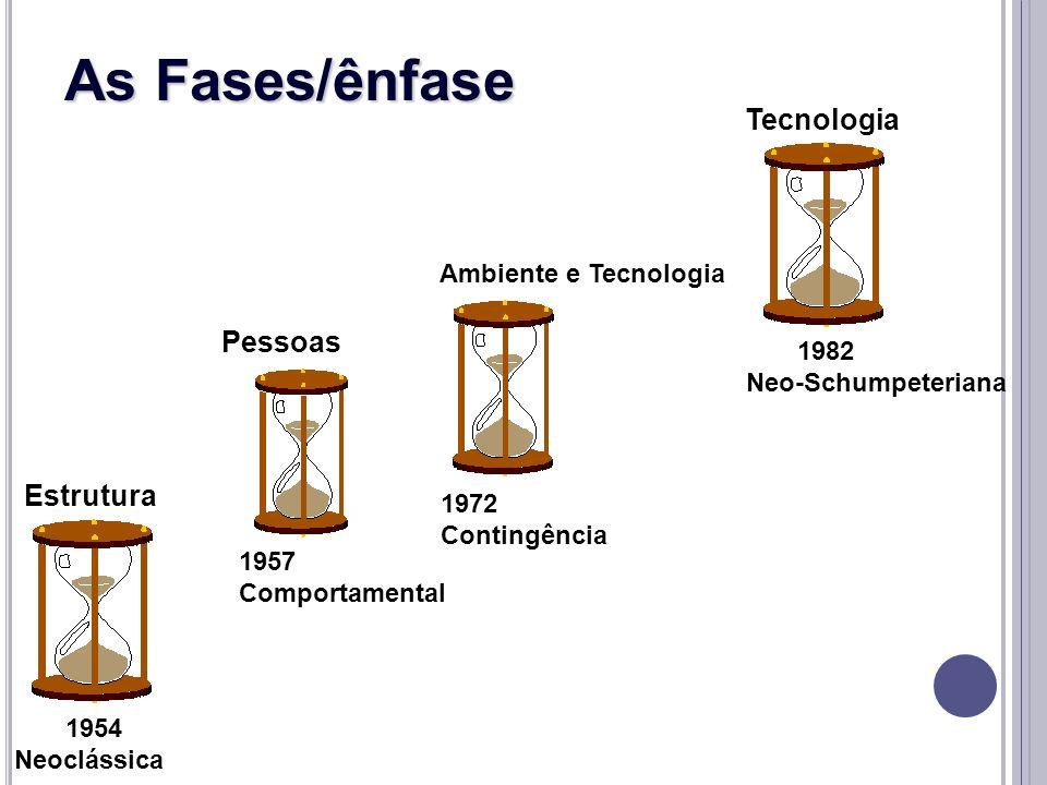 As Fases/ênfase Tecnologia Pessoas Estrutura Ambiente e Tecnologia