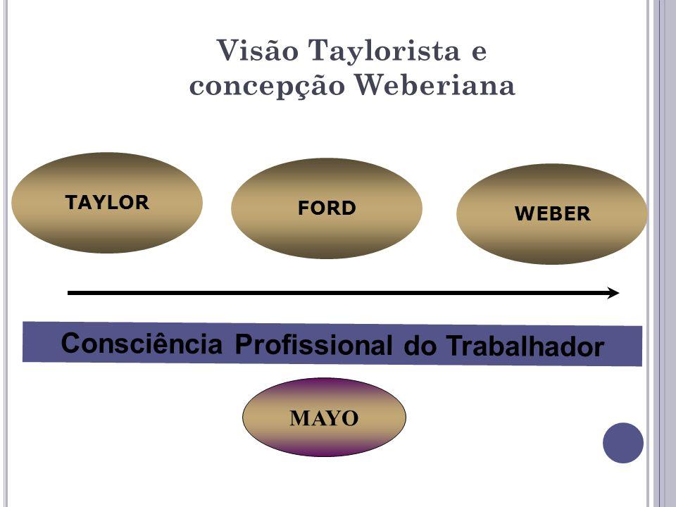 Visão Taylorista e concepção Weberiana