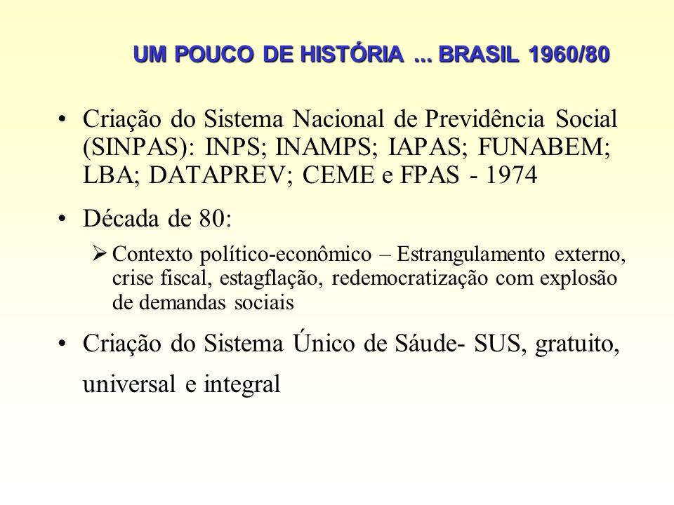 UM POUCO DE HISTÓRIA ... BRASIL 1960/80