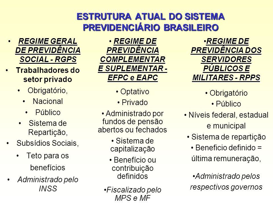 ESTRUTURA ATUAL DO SISTEMA PREVIDENCIÁRIO BRASILEIRO