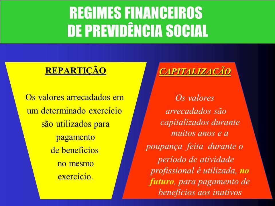 DE PREVIDÊNCIA SOCIAL REPARTIÇÃO REGIMES FINANCEIROS CAPITALIZAÇÃO