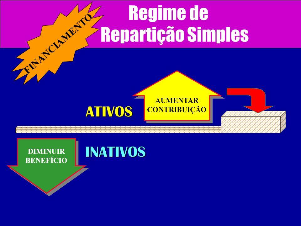 Regime de Repartição Simples