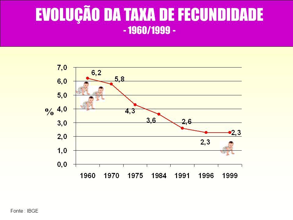 EVOLUÇÃO DA TAXA DE FECUNDIDADE