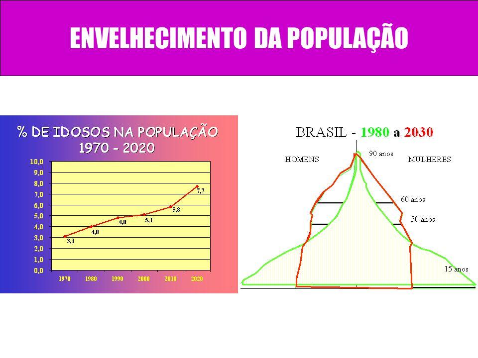 ENVELHECIMENTO DA POPULAÇÃO
