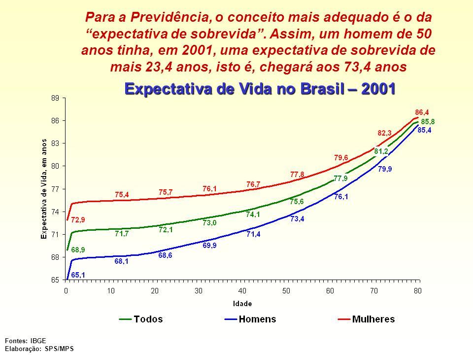 Expectativa de Vida no Brasil – 2001