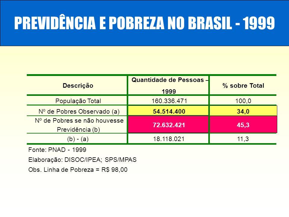 PREVIDÊNCIA E POBREZA NO BRASIL - 1999