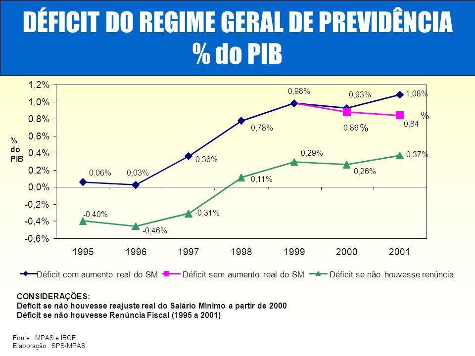 DÉFICIT DO REGIME GERAL DE PREVIDÊNCIA