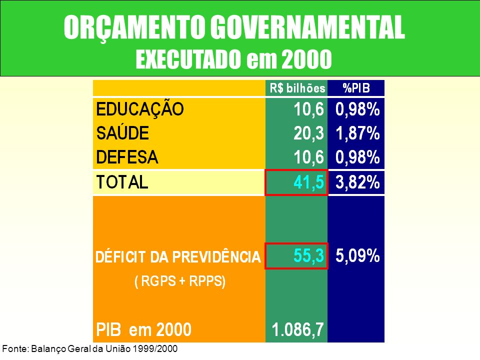 ORÇAMENTO GOVERNAMENTAL